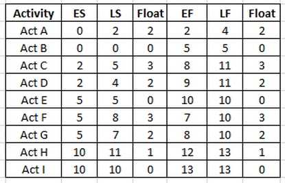 Figure 13: Table of float calculations